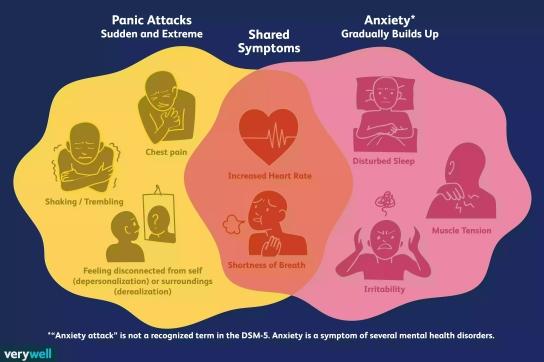 anxiety-attacks-versus-panic-attacks